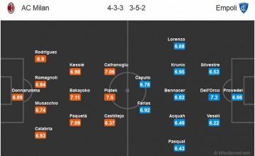 Милан – Эмполи, прогноз и ставки на матч 22 февраля