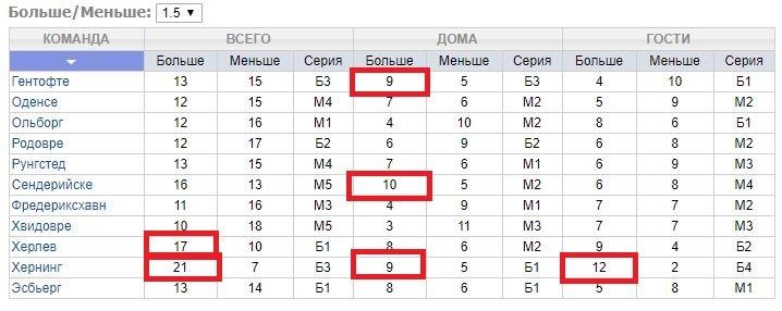 выбор команды таблица 1