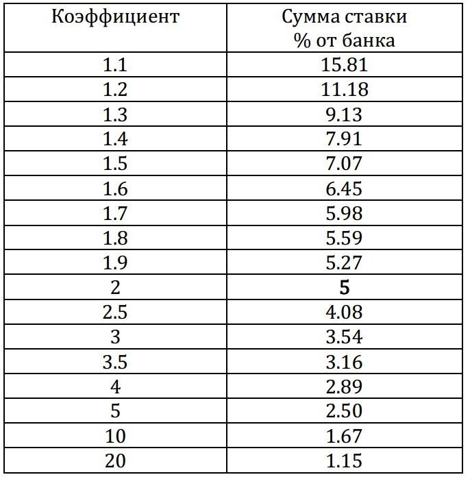 таблица коэффициентов
