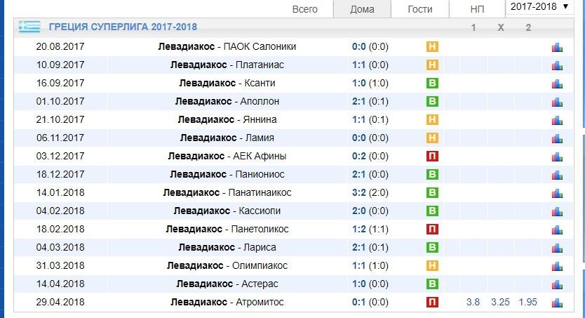 таблица чемпионата Греции