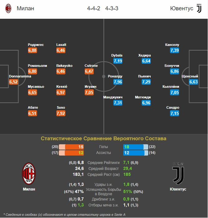 прогноз составов на матч Милан - Ювентус