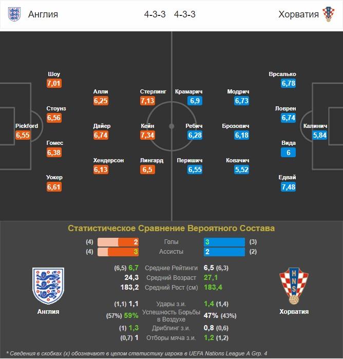 прогноз на матч Англия-Хорватия