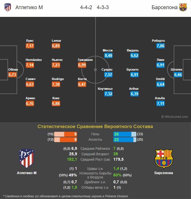прогноз составов Атлетико М - Барселона