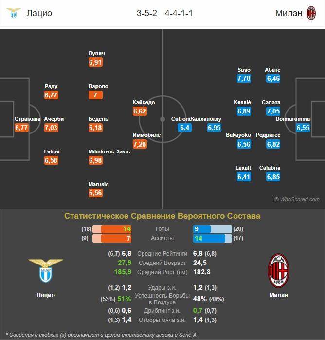 прогноз составов Лацио - Милан