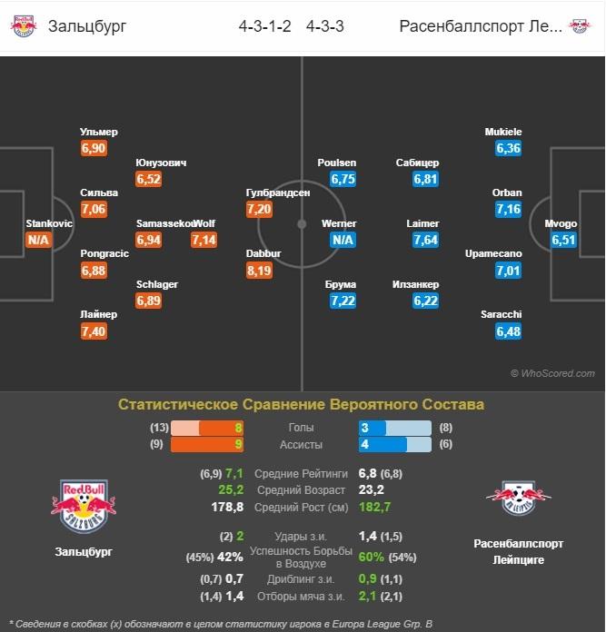 прогноз на матч РБ Зальцбург - РБ Лейпциг