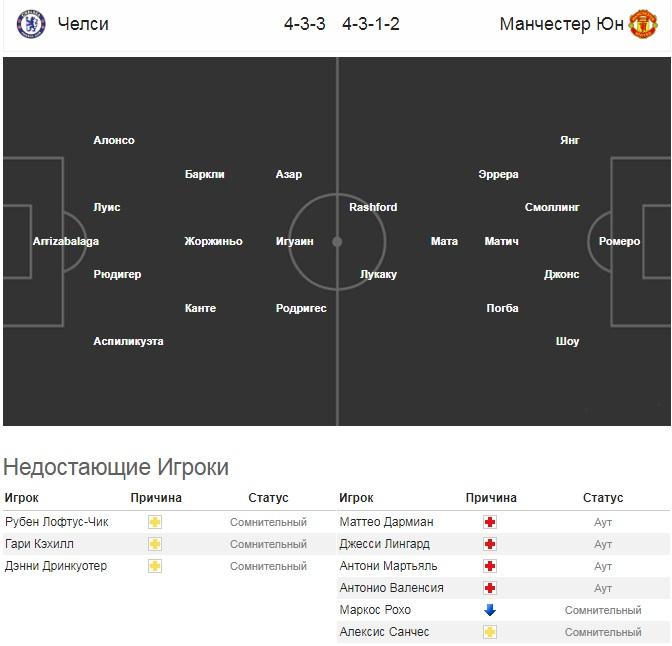 прогноз составов на матч Челси - Манчестер Юнайтед
