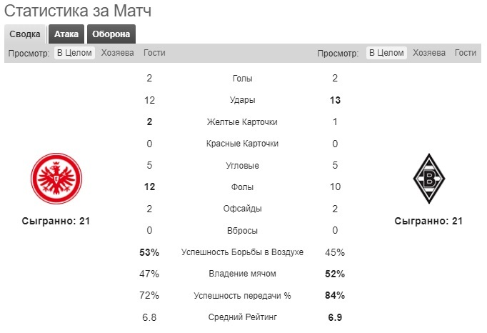 прогноз на матч Айнтрахт - Боруссия М: статистика